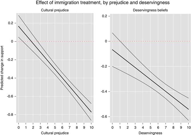 Immigration and Support for Social Policy: An Experimental