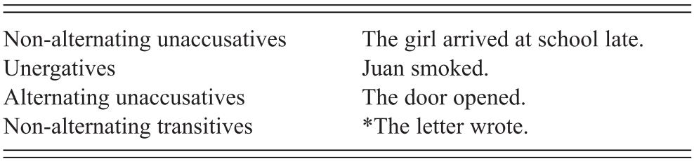 Syntax Lexicon Interface I Exploring Interfaces