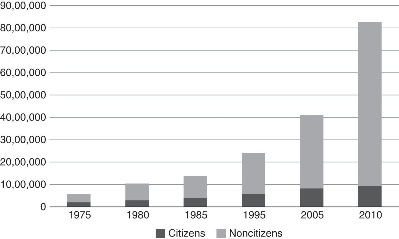 Demographic Growth, Migrant Policing, and Naturalization as