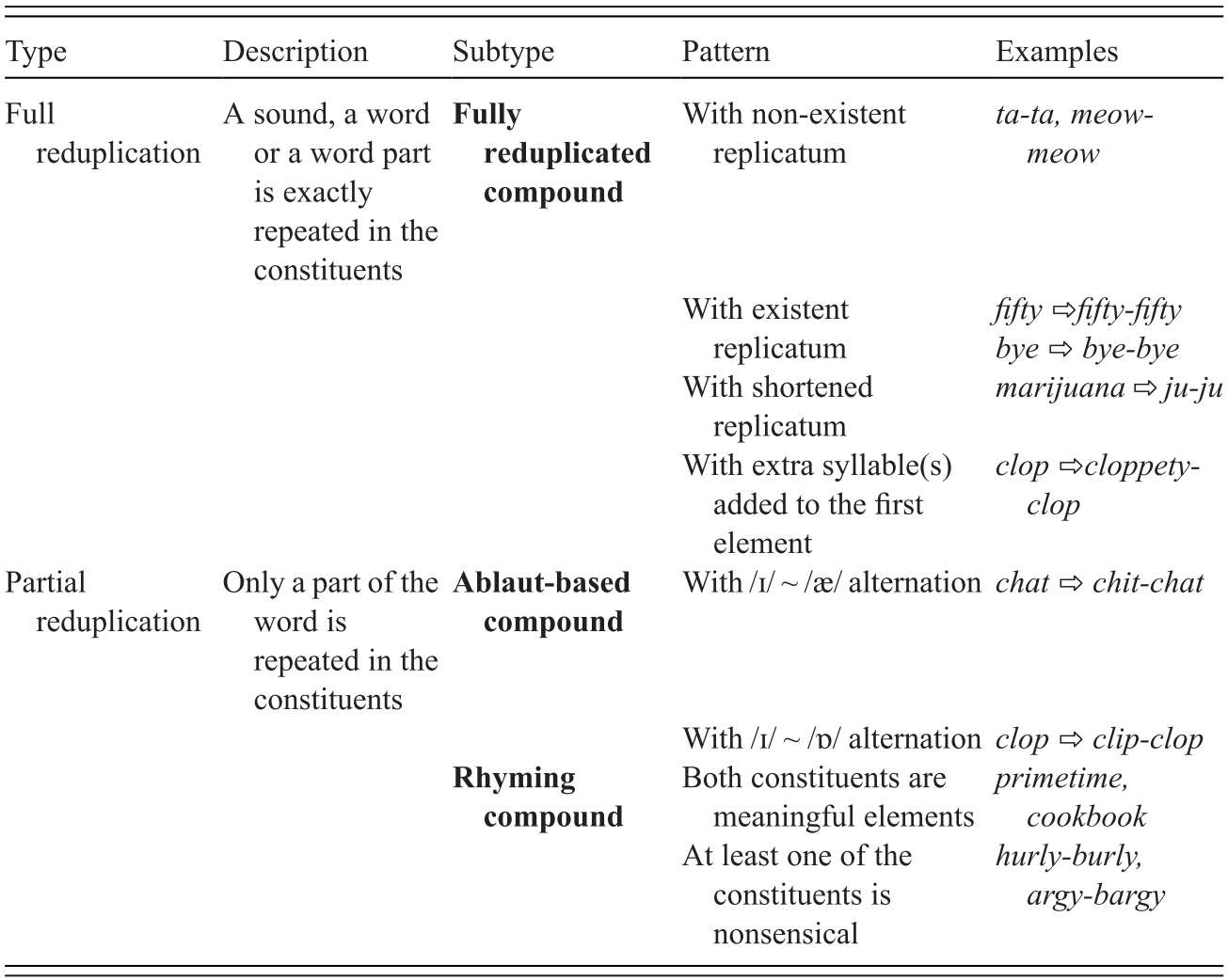 Rhyme And Alliteration In Blends And Compounds Chapter 5 Rhyme Over Reason