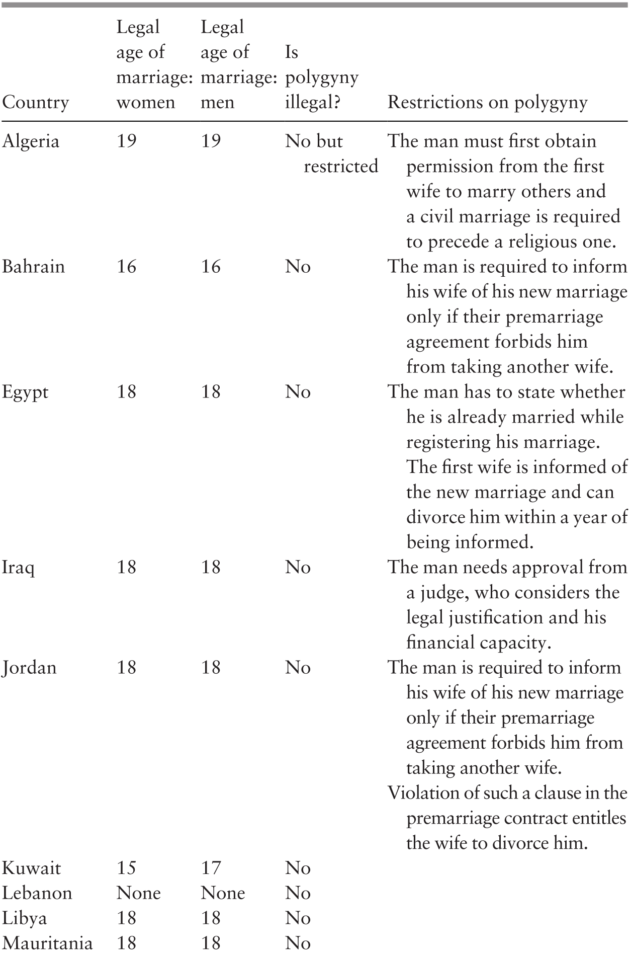 Comparing the Maghreb and the Middle East (Part I) - Seeking