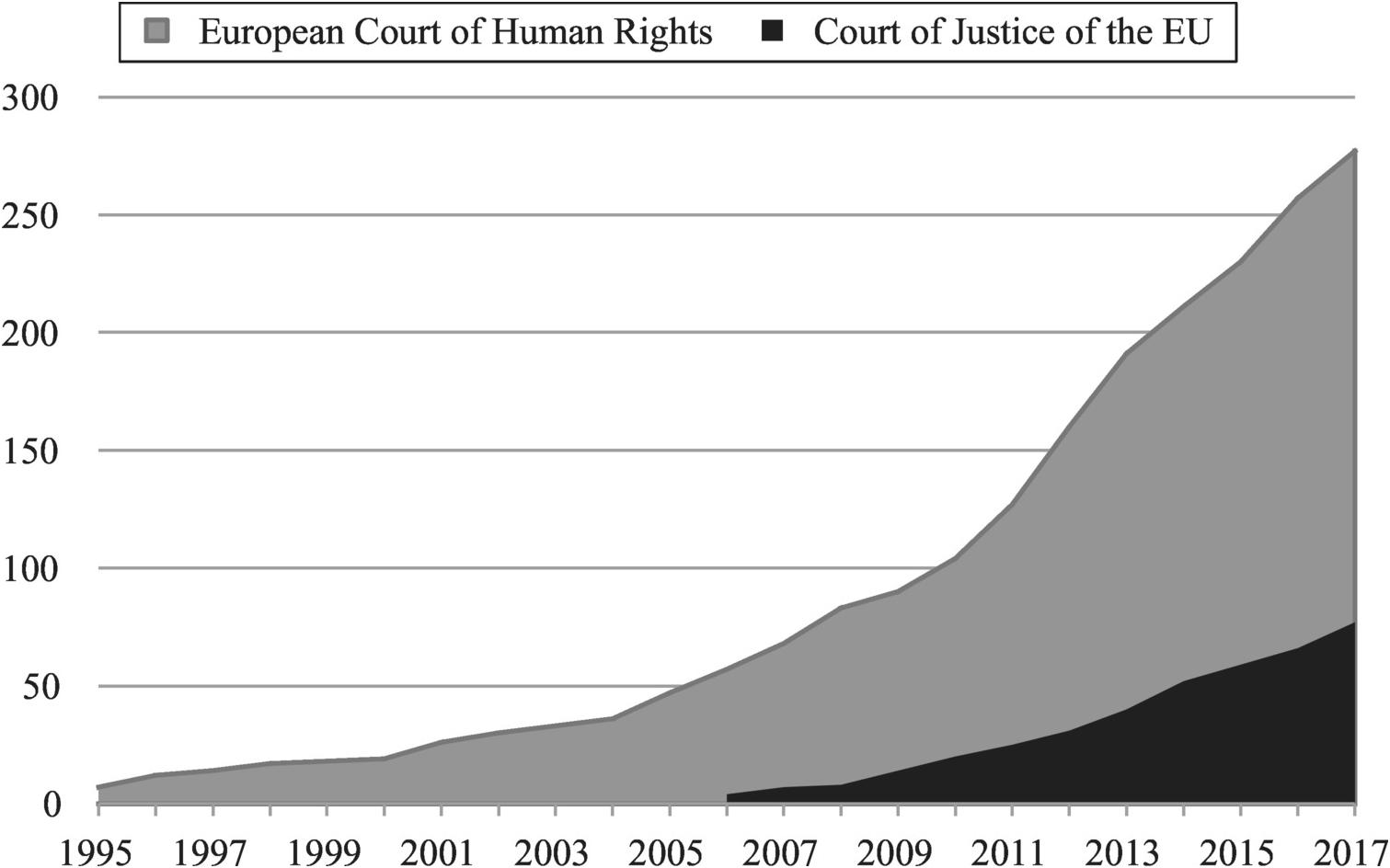 Part I - Demanding Rights