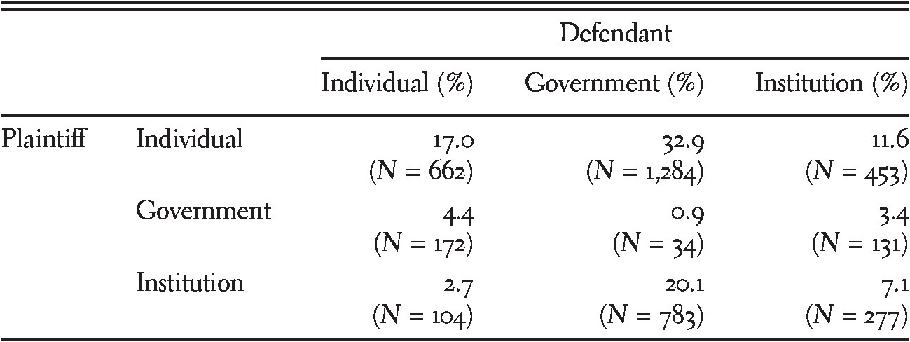 The Supreme Court of India – An Institutional Overview (Part