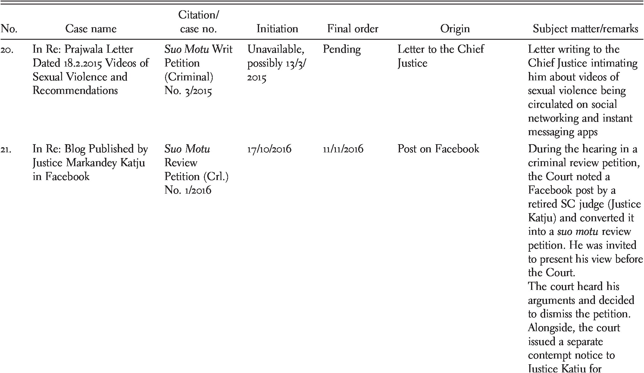 Suo Motu Intervention and the Indian Judiciary (Chapter 4