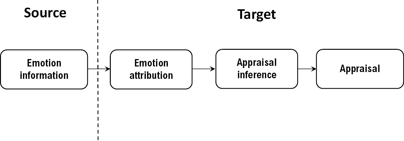 On the mechanics of affective social learning (Part III
