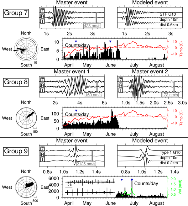 Characterization of seasonal glacial seismicity from a