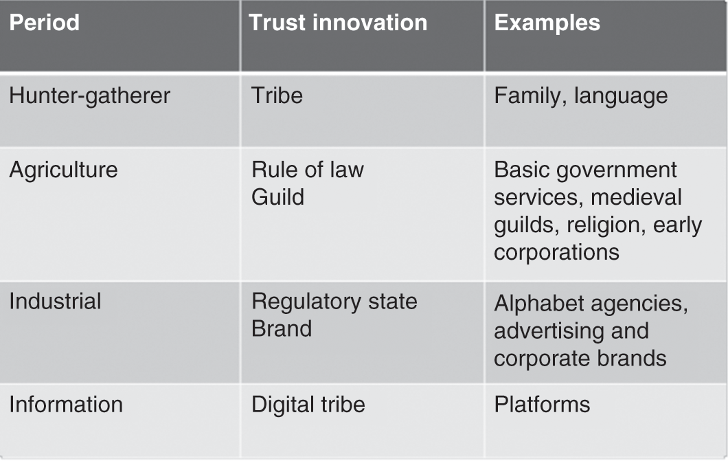The Genealogy of Trust (Chapter 5) - The Trust Revolution