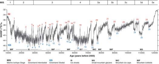 Late Pleistocene sediments, landforms and events in Scotland
