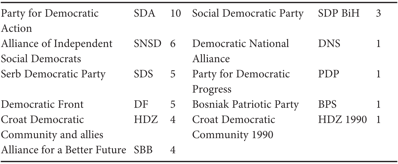 Yugoslav Successor States Part Four Central And Southeast European Politics Since 1989