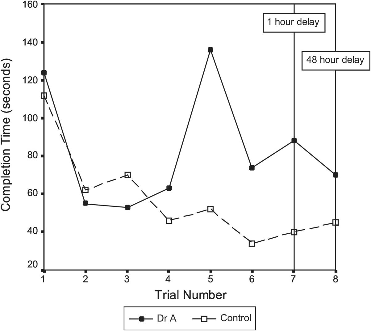 complète WH Major général Drug-Chair Figure 1//6 Scale-DID Action Figures