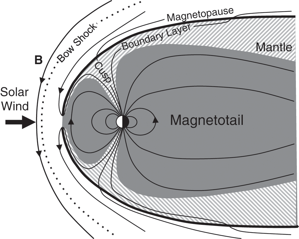 The Magnetosphere (Chapter 12) - Geomagnetism, Aeronomy and Space Weather