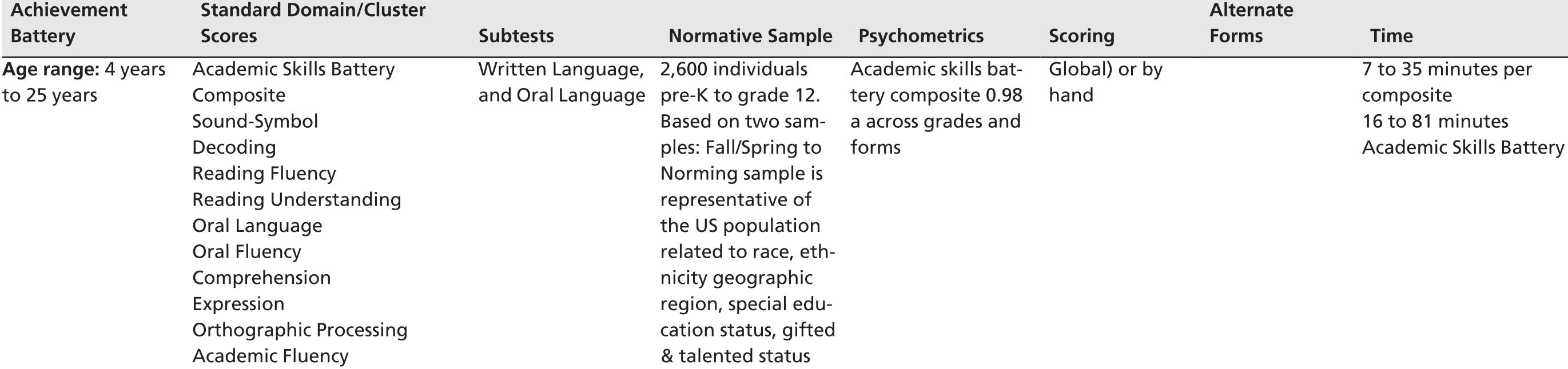 General Educational Development GED Language Arts Reading Test Exam QA PDF+SIM
