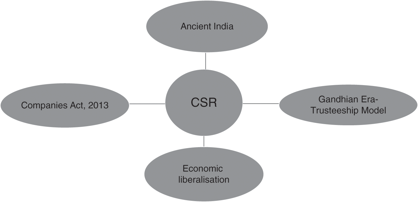 Csr And Sustainable Development Cross Country Studies Part Ii Corporate Social Responsibility In Developing And Emerging Markets