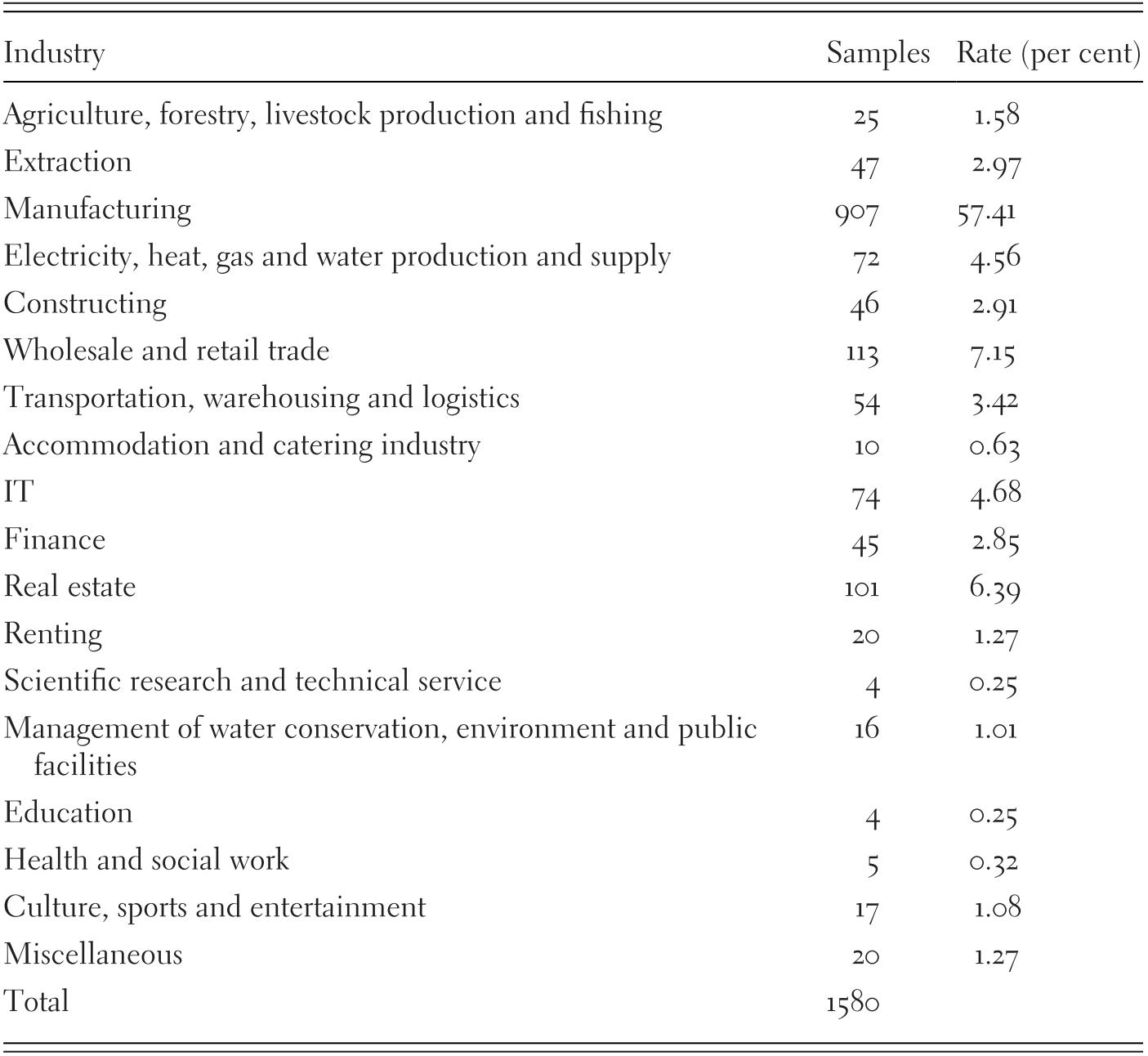 Csr And Sustainable Development Cross Country Studies Part Ii