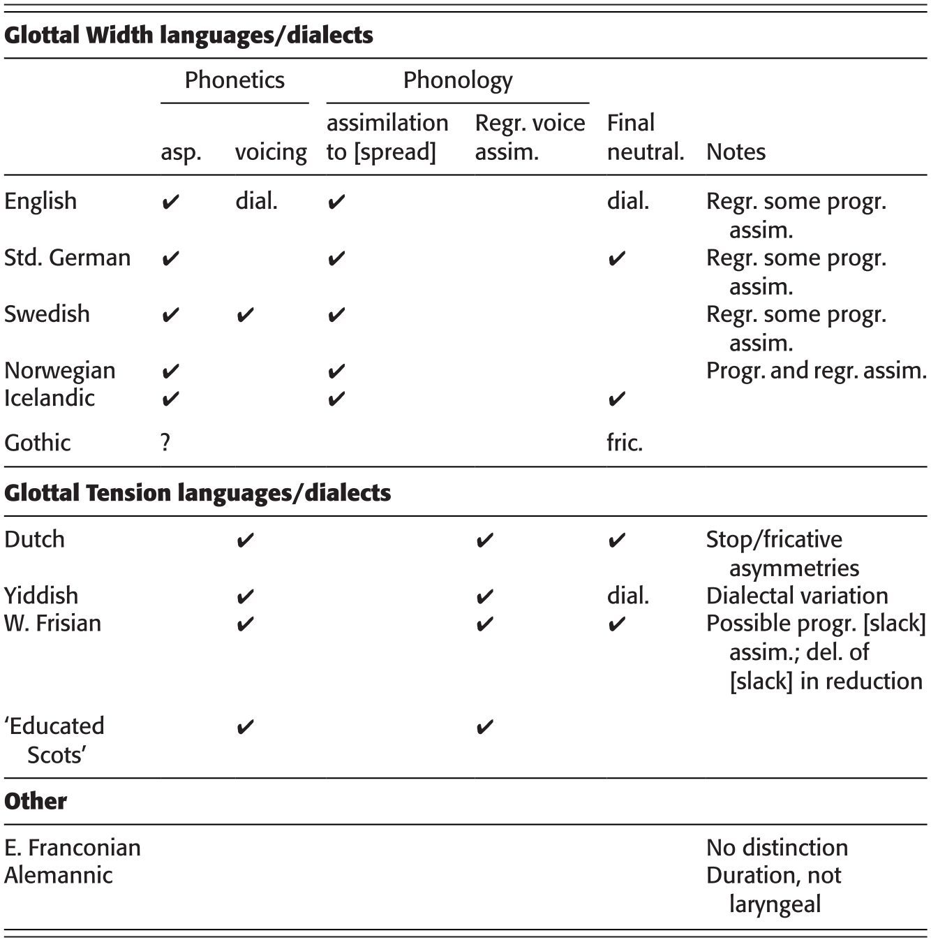 Germanic Laryngeal Phonetics And Phonology Chapter 6 The Cambridge Handbook Of Germanic Linguistics