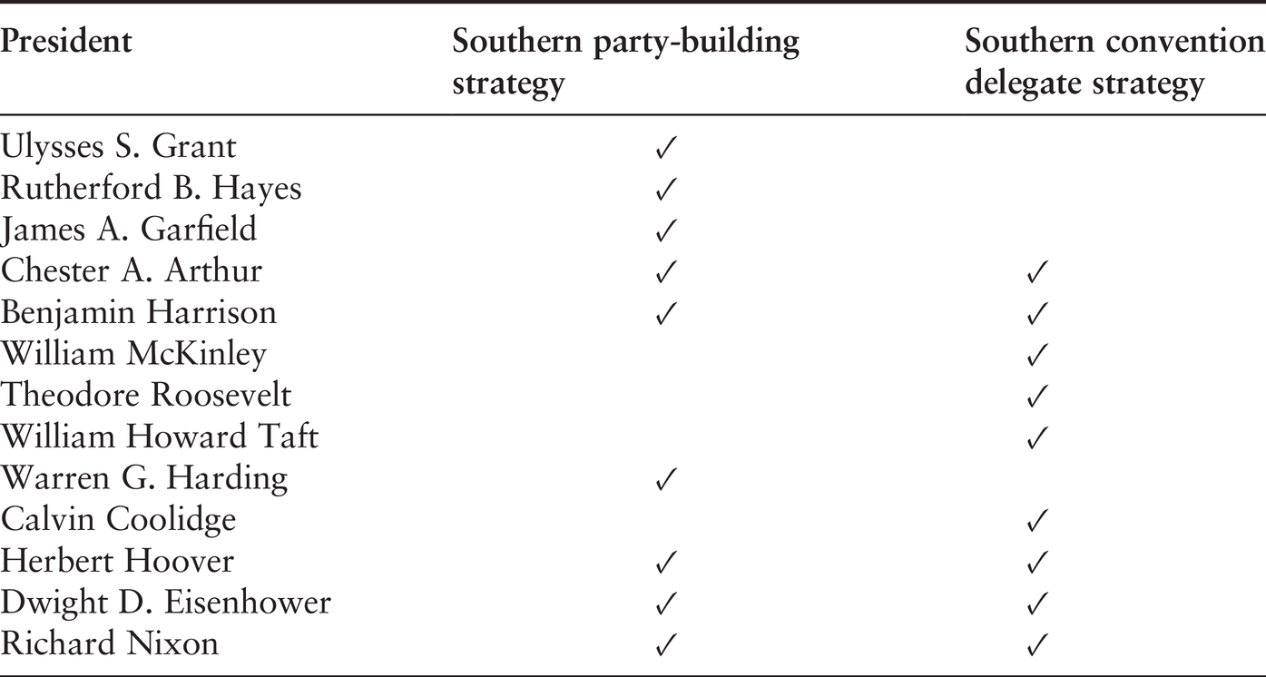 Southern Republican Party Politics At The State Level Part Ii Republican Party Politics And The American South 1865 1968