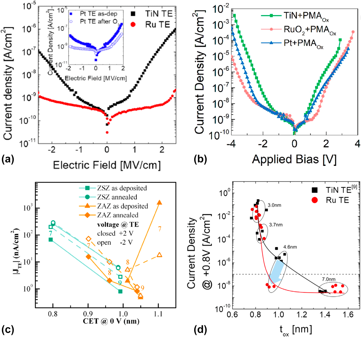 Recent advances in the understanding of high k dielectric ...