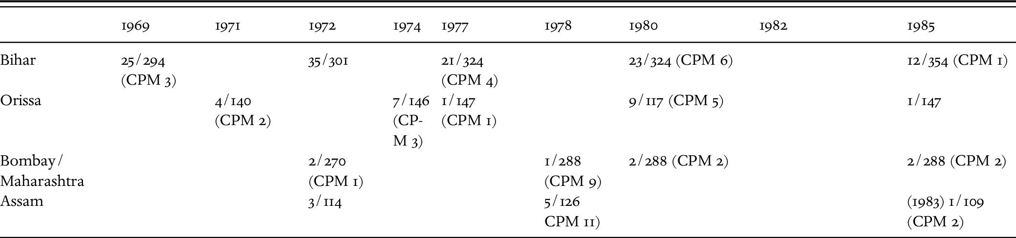 Soviet Communist Party Membership Book Registration Card USSR CCCP # Worn Cover