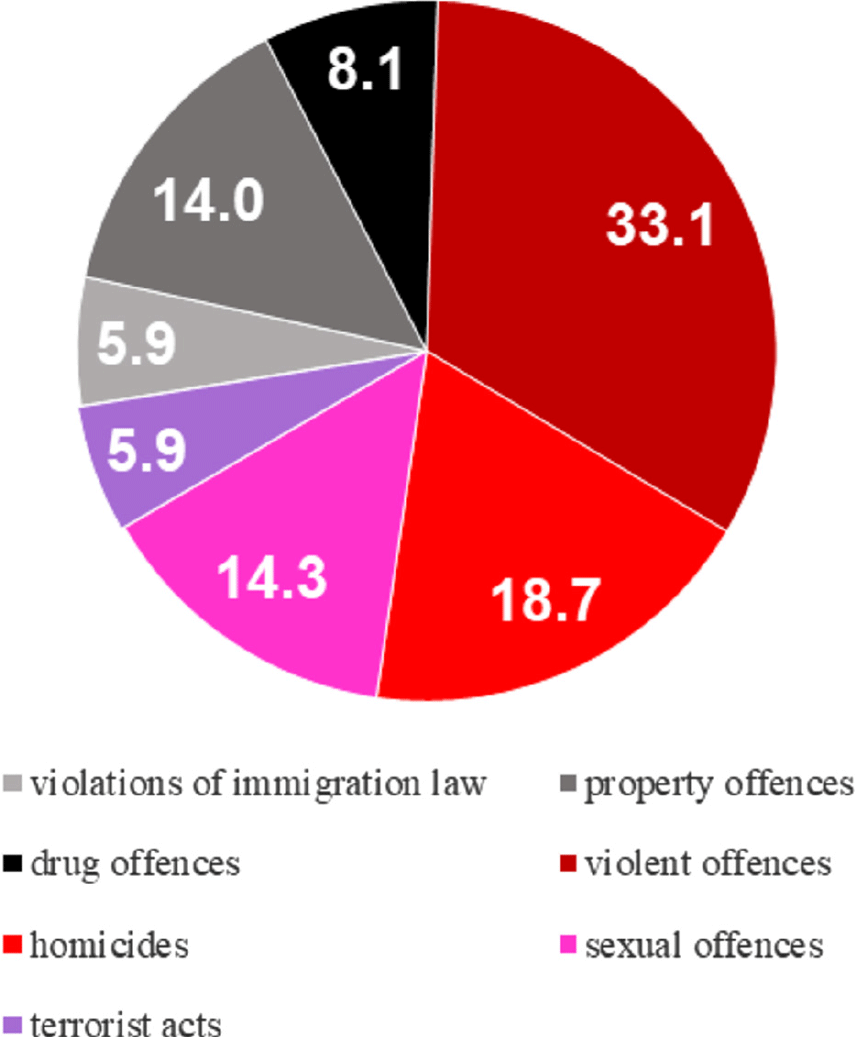 Crime in Germany as Portrayed by the Alternative for Germany AfD ...