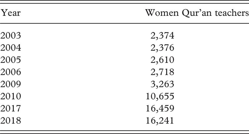 the diyanet s policies toward women