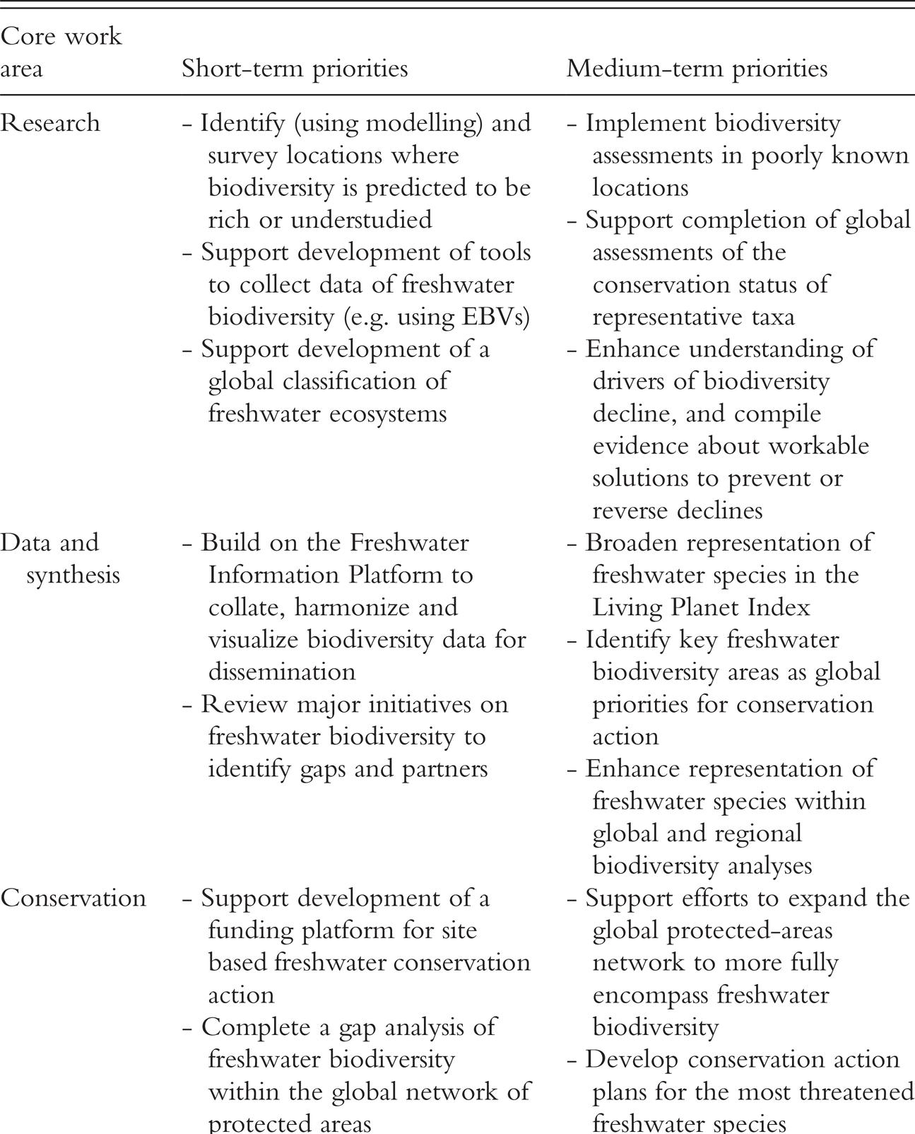 Conservation Of Freshwater Biodiversity Chapter 9 Freshwater Biodiversity