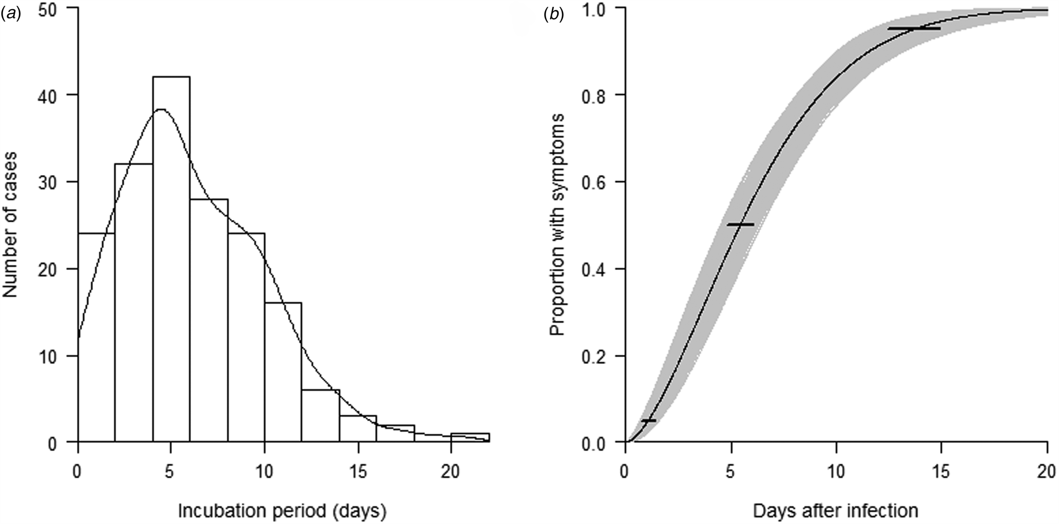 Estimation of incubation period and serial interval of COVID-19: analysis  of 178 cases and 131 transmission chains in Hubei province, China