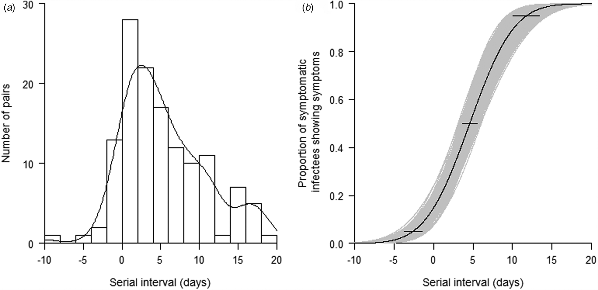 Estimation Of Incubation Period And Serial Interval Of Covid 19 Analysis Of 178 Cases And 131 Transmission Chains In Hubei Province China Epidemiology Infection Cambridge Core