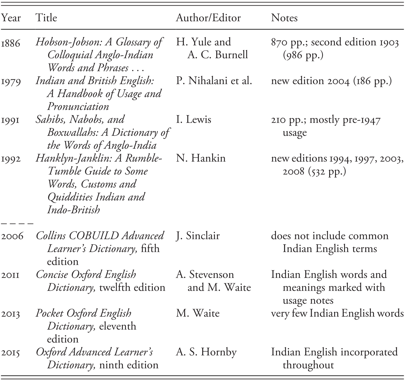 Hobson Jobson and Dictionaries of Indian English Chapter 20 ...