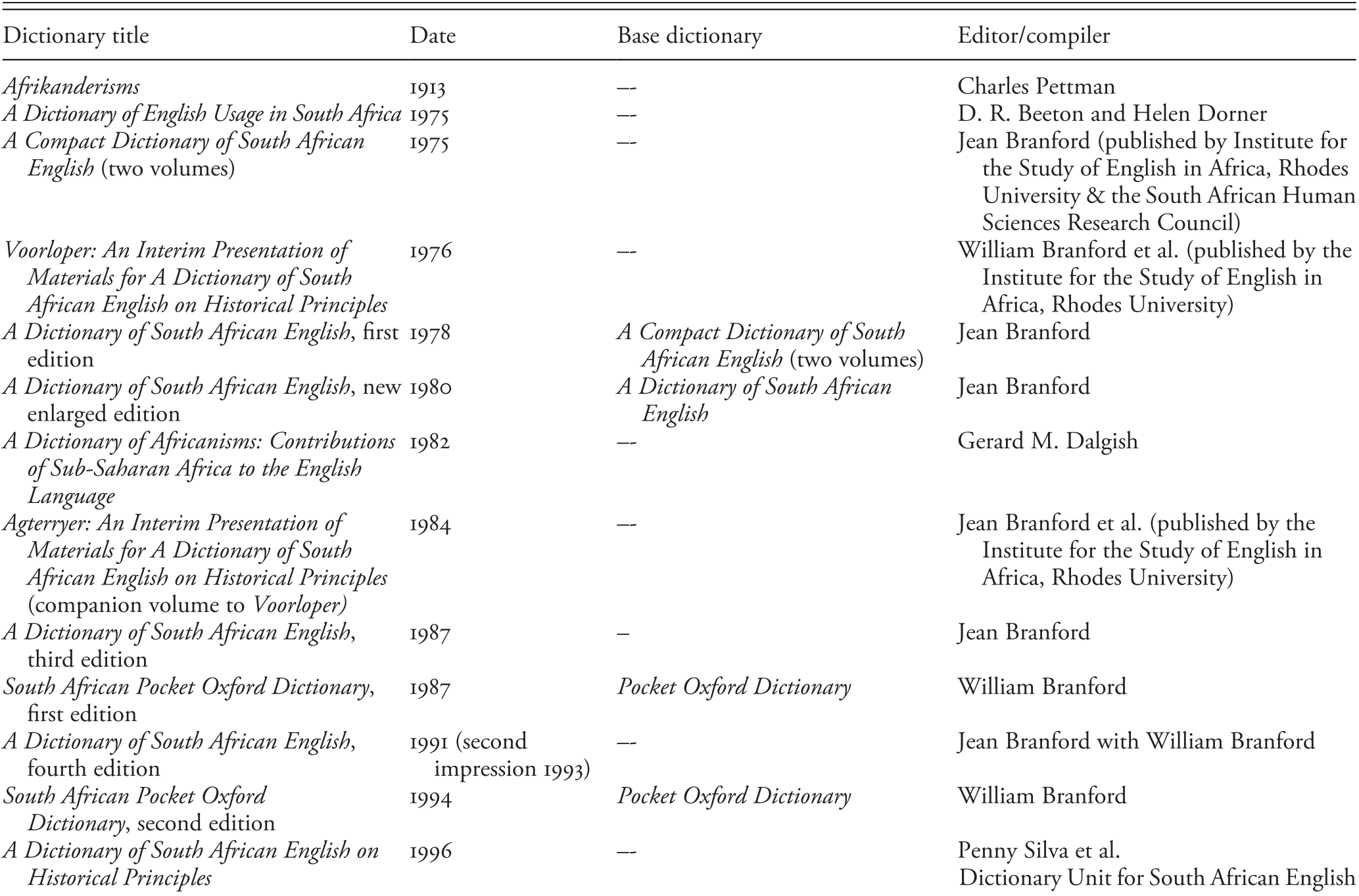 Dictionaries of English and Related Varieties Part III   The ...
