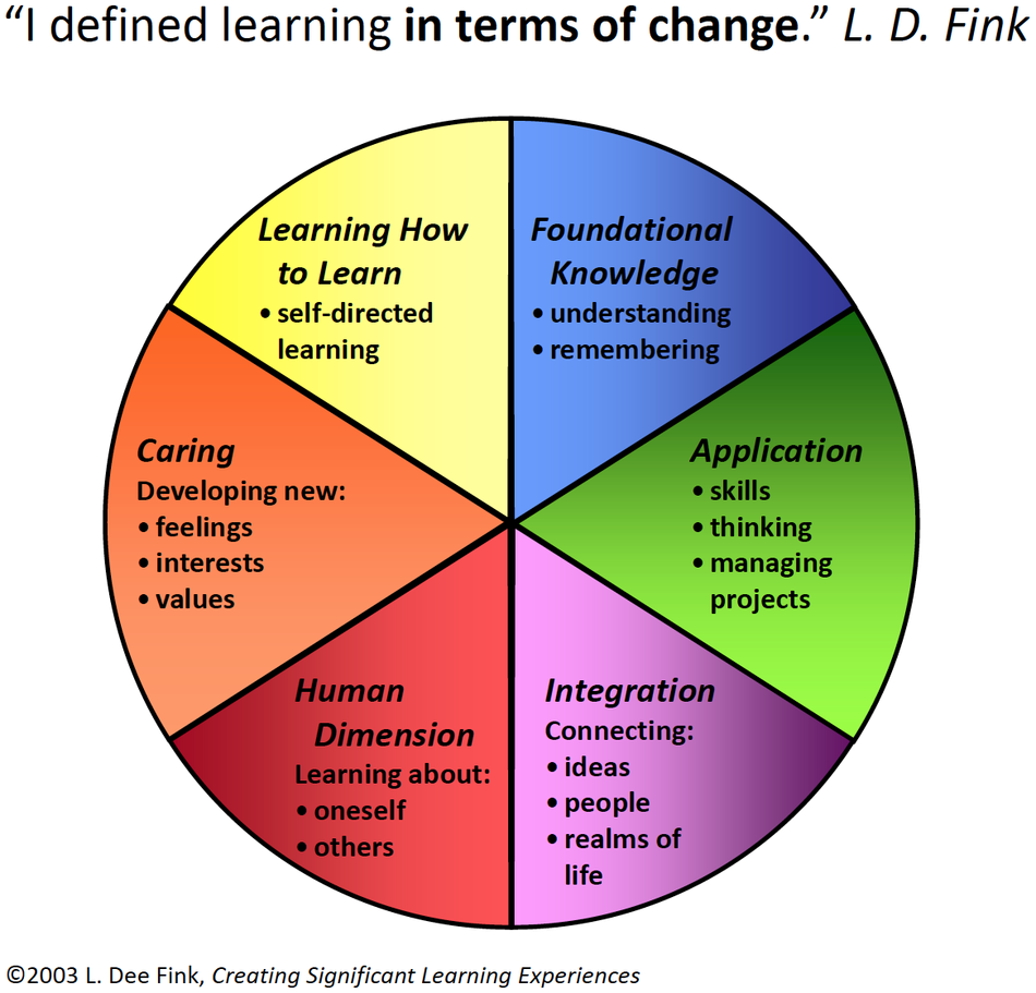 Fink's learning taxonomy