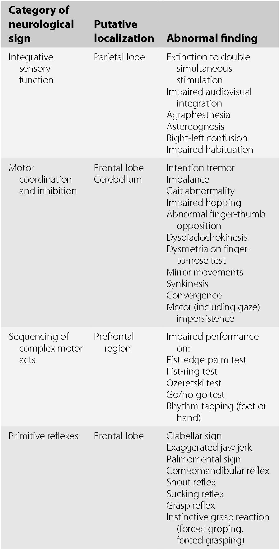 Neurobehavioral and Neuropsychiatric Assessment (Section II