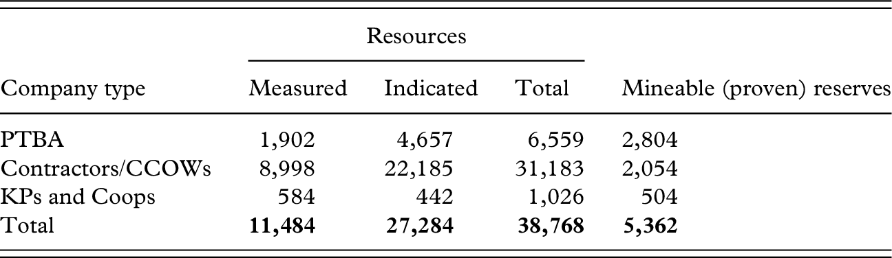 Case studies of key coal countries (Part II) - The Global