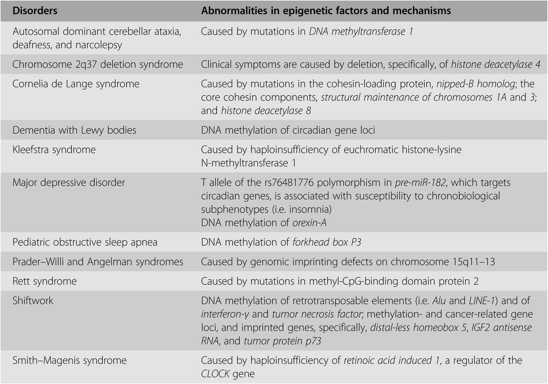Geneticsof sleep and circadian rhythms (Section 2) - The