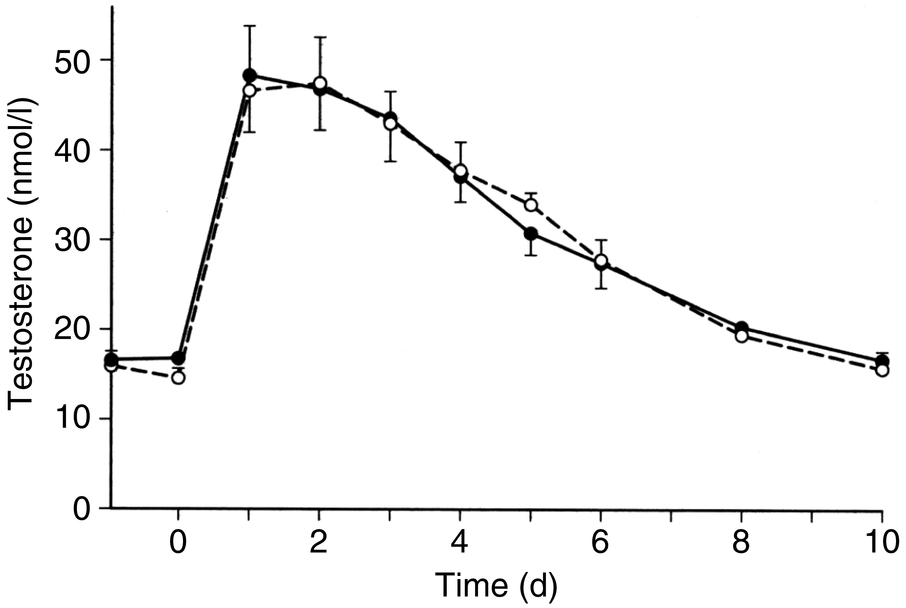 Testosterone preparations for clinical use in males (Chapter