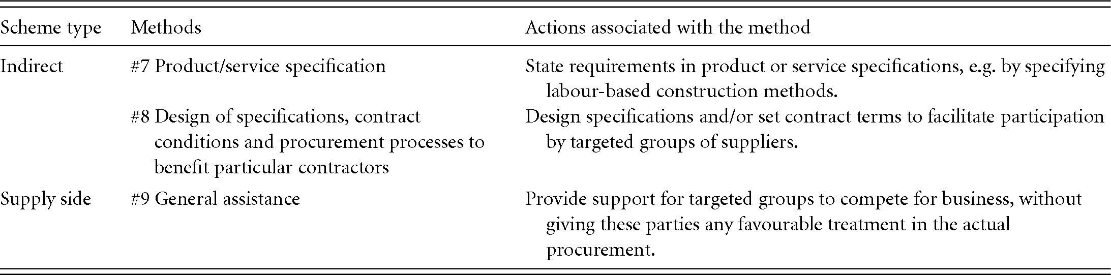 Themes in public procurement regulation in Africa (Part II