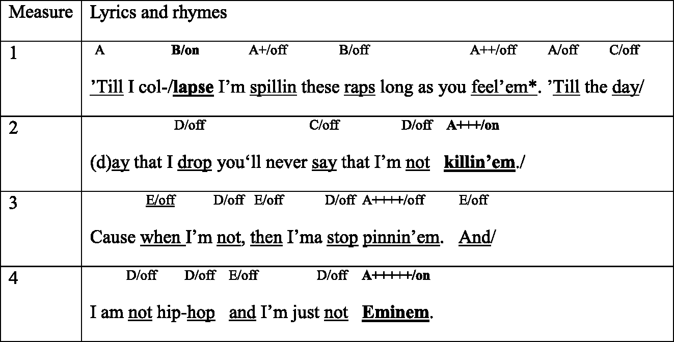 Lyrics and flow in rap music (Chapter 8) - The Cambridge