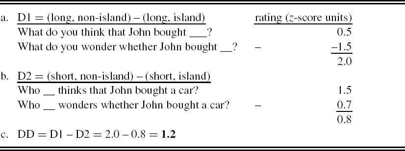 Deriving competing predictions from grammatical approaches