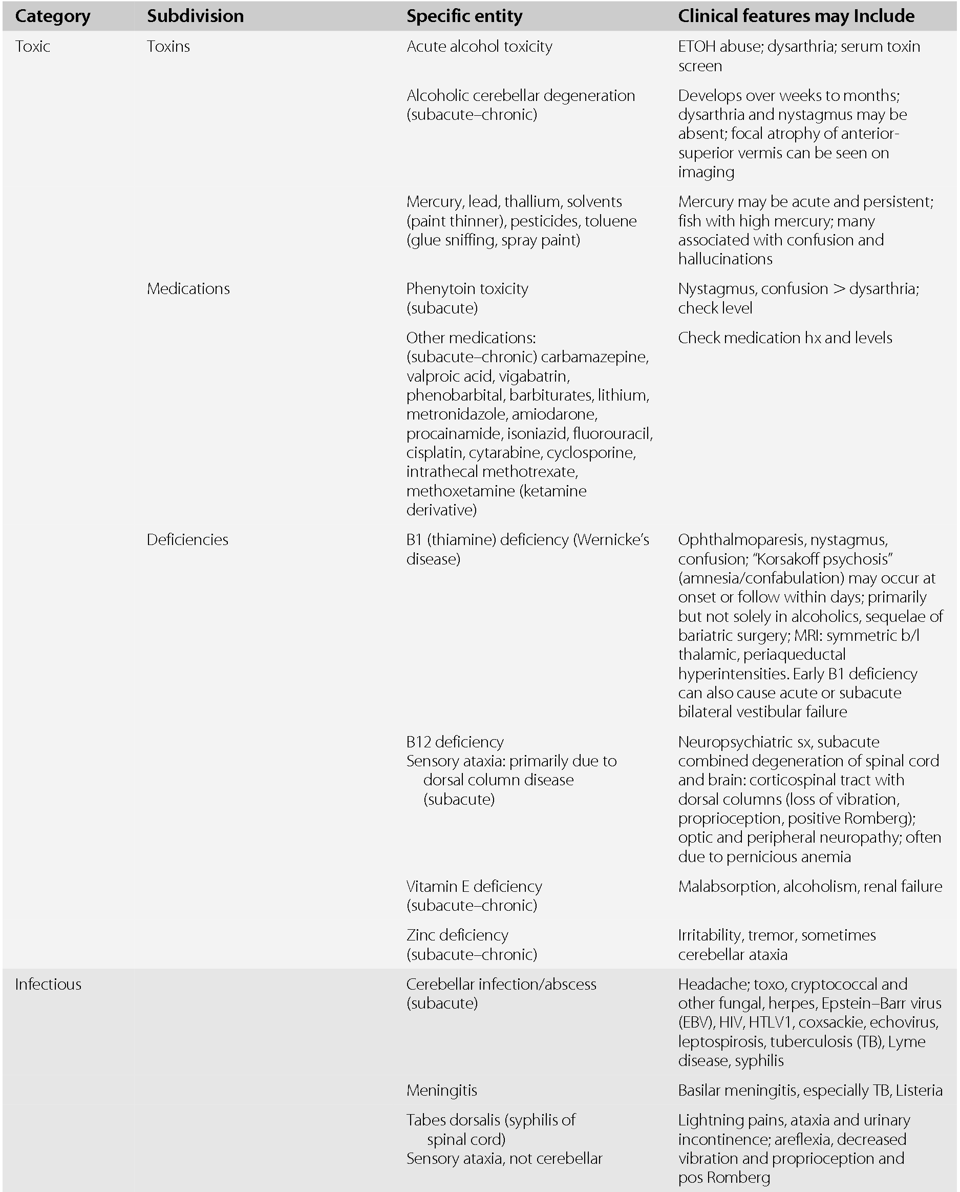 Differential Diagnosis Of Abnormal Symptoms And Signs Section 1 Neurologic Differential Diagnosis