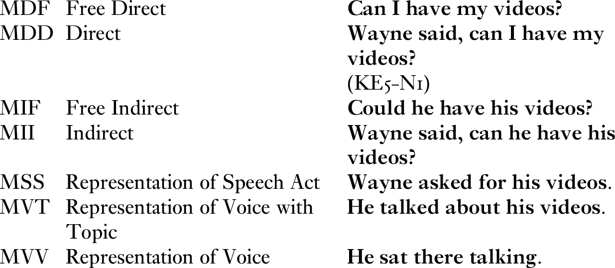 Recipient Design I How Do Narrators Mark Quotation Chapter 4 Narrative In English Conversation