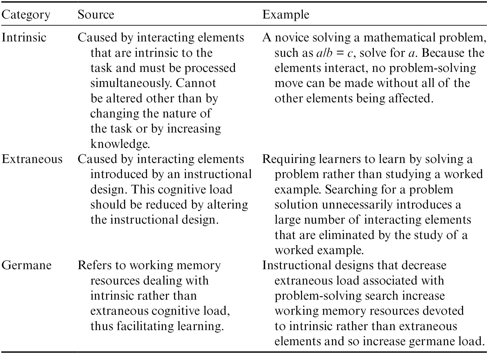 Implications Of Cognitive Load Theory For Multimedia Learning Chapter 2 The Cambridge Handbook Of Multimedia Learning