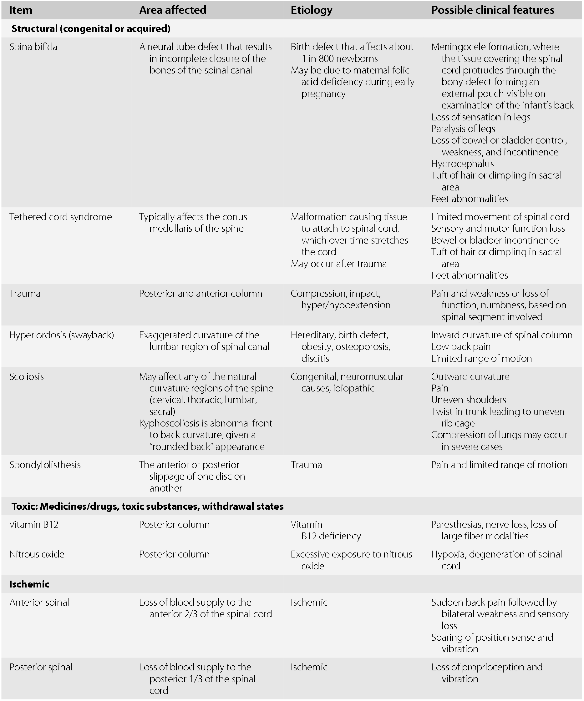 Differential Diagnosis Within Specific Localizations Section 2 Neurologic Differential Diagnosis