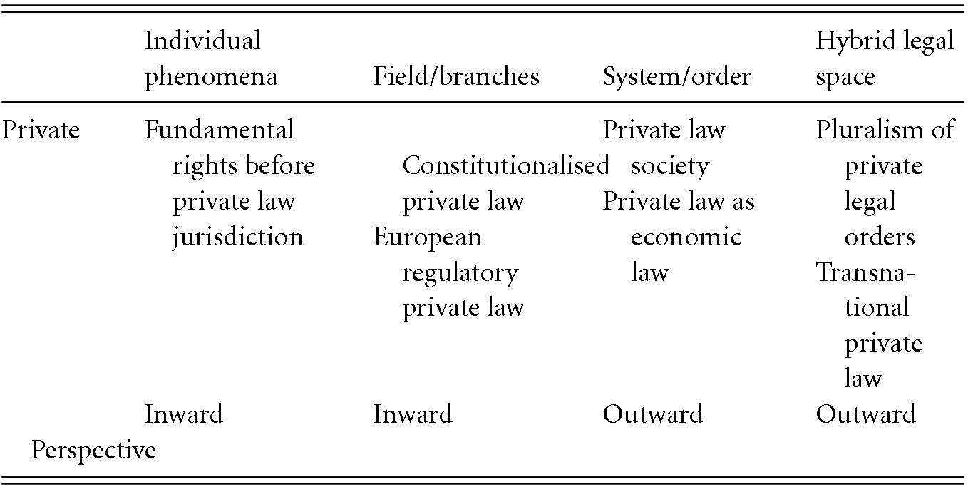 The Law's Divisions (Part III) - Transnational Law