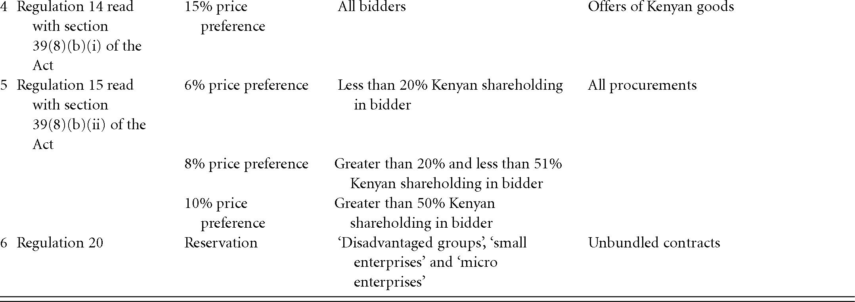 Themes in public procurement regulation in Africa (Part II