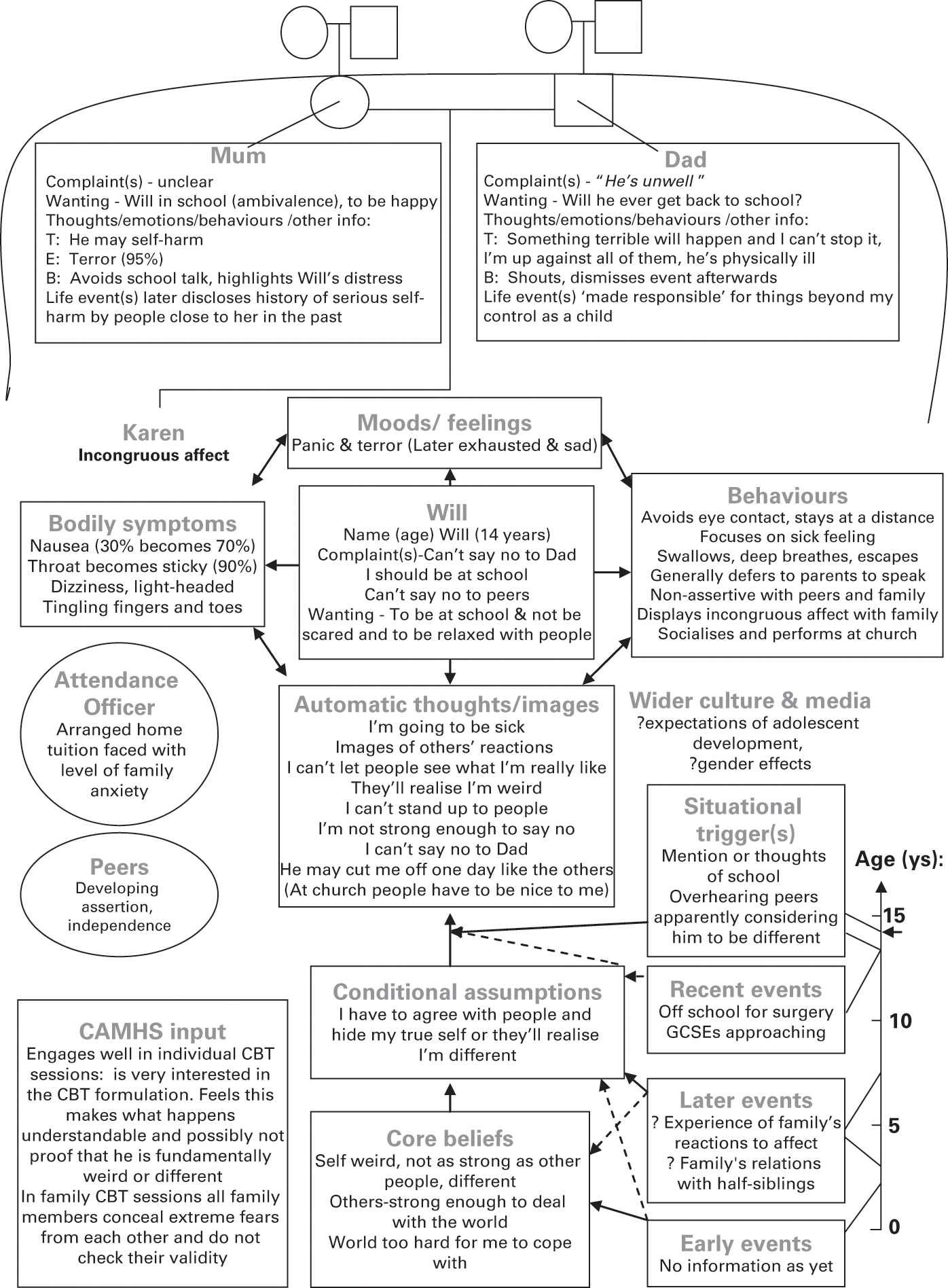 Engagement And Assessment Section 2 Cognitive Behaviour