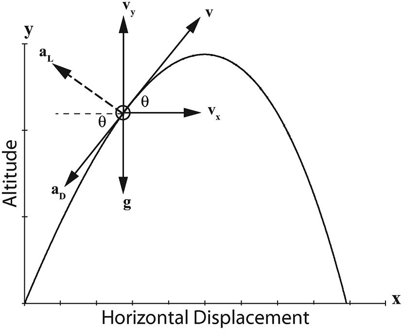 On target: uncertainties of projectile flight (Chapter 7
