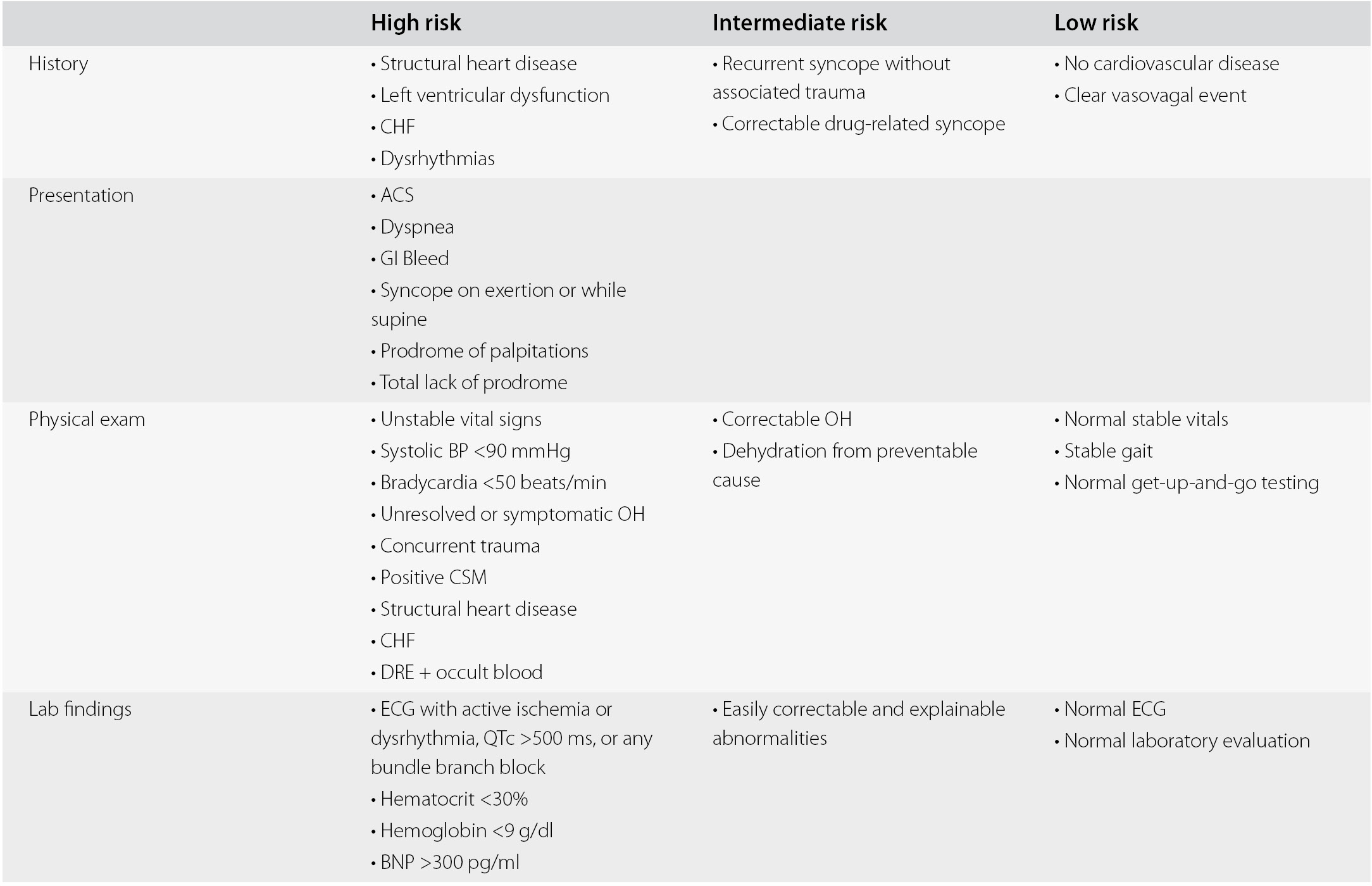 Common high-risk presentations in the elderly (Section 2