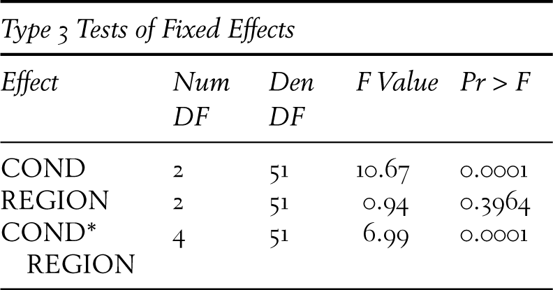 Mixed Model Analyses for Repeated-Measures Data (Chapter 32