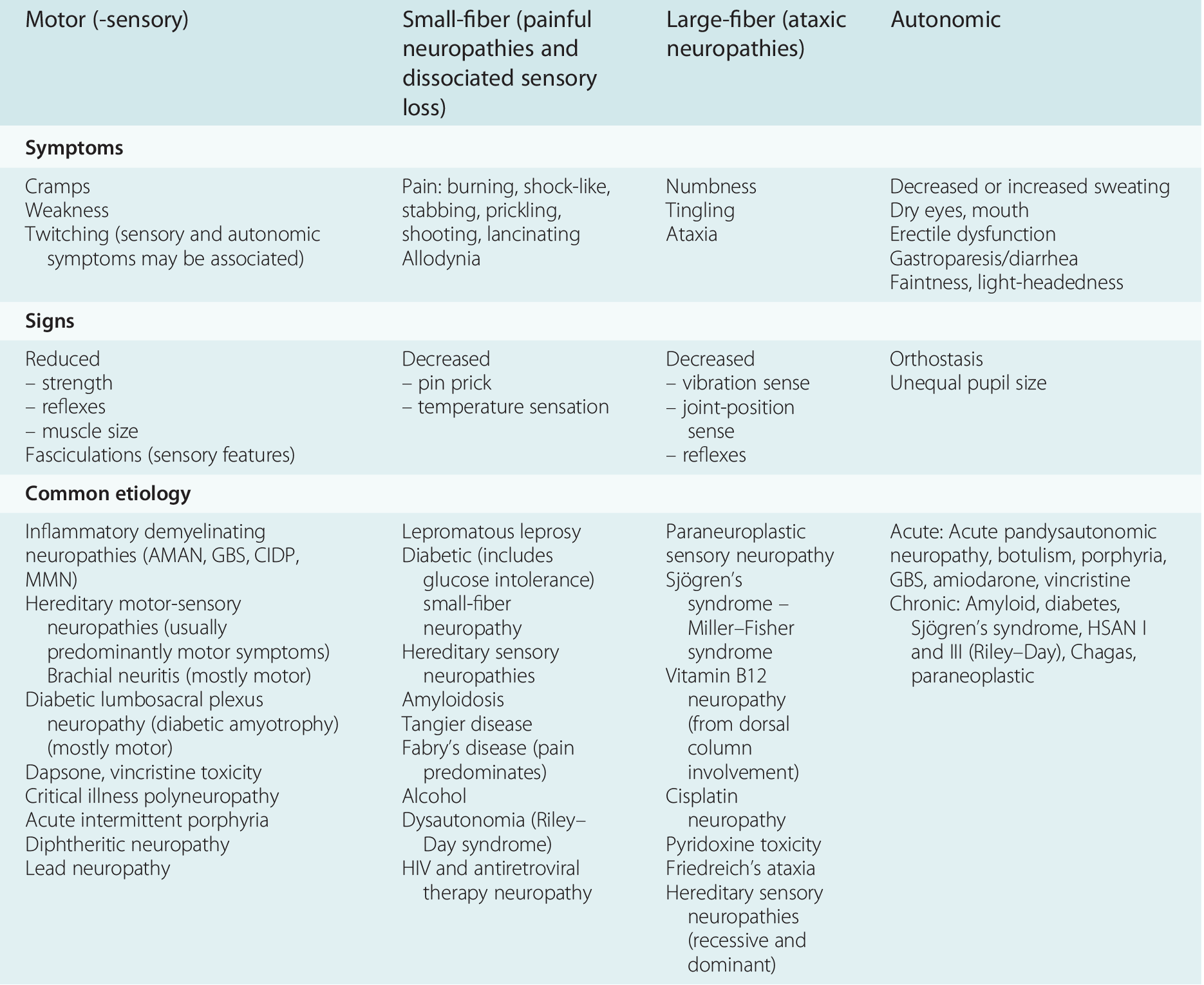 Neuromuscular weakness (Chapter 20) - Imaging Acute
