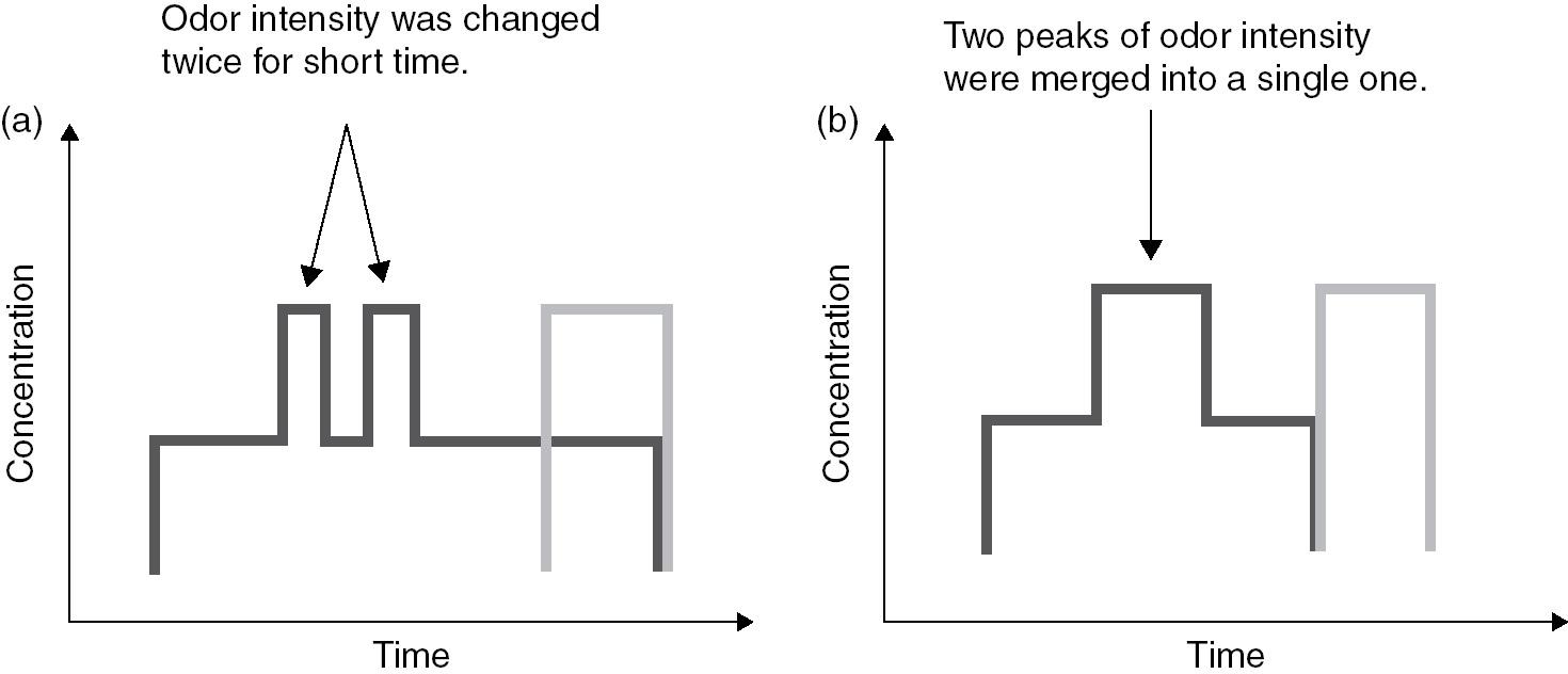 Perception and Modality (Part III) - The Cambridge Handbook