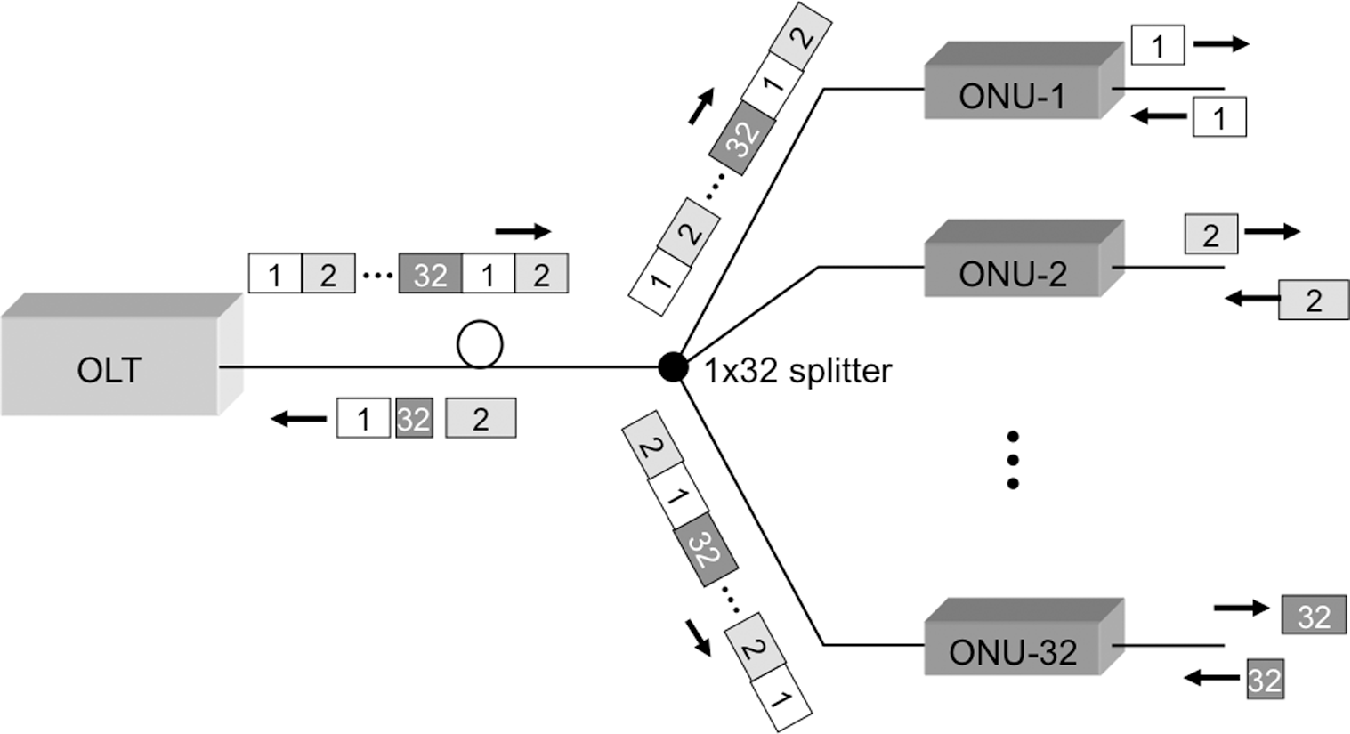 Optical multiple access systems (Chapter 2) - Optical Code